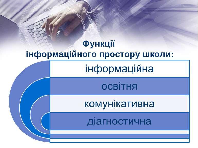 Функції інформаційного простору школи: