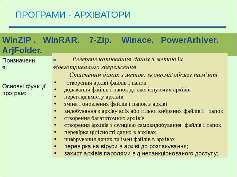 ПРОГРАМИ - АРХІВАТОРИ WinZIP . WinRAR. 7-Zip. Winace. PowerArhiver. ArjFolder...