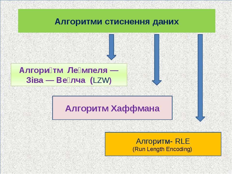 Алгоритми стиснення даних Алгори тм Ле мпеля — Зіва — Ве лча (LZW) Алгоритм Х...