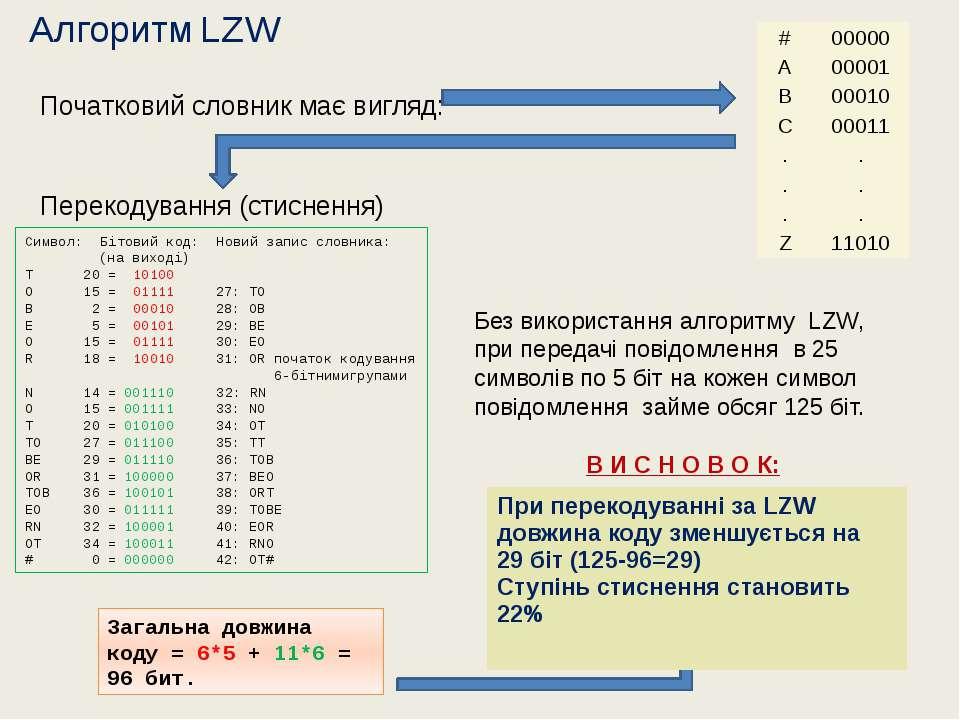 Початковий словник має вигляд: Перекодування (стиснення) Алгоритм LZW Символ:...