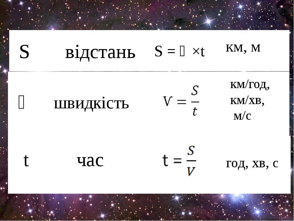 S відстань S = Ѵ×t км, м Ѵ швидкість км/год, км/хв, м/с t час год, хв, с