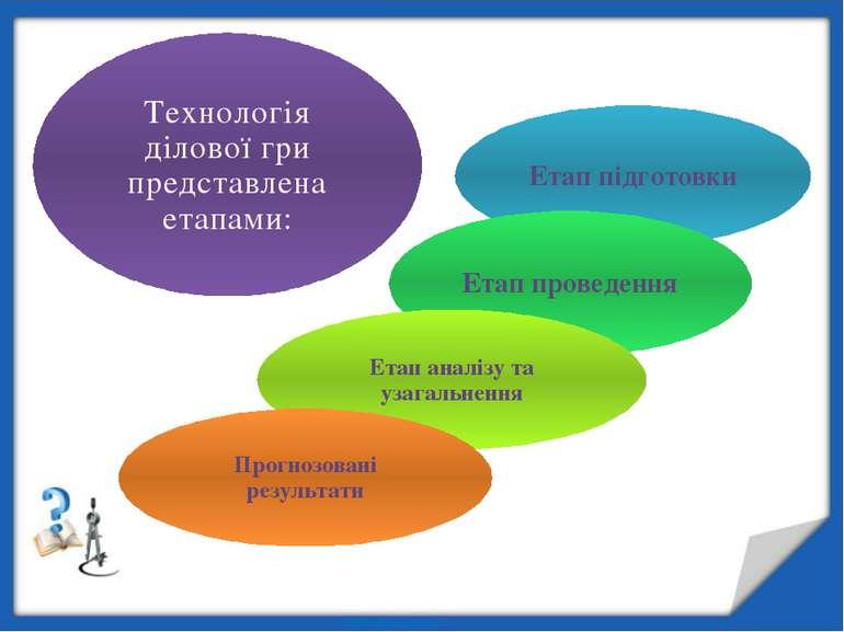 Технологія ділової гри представлена етапами: Етап підготовки Етап проведення ...