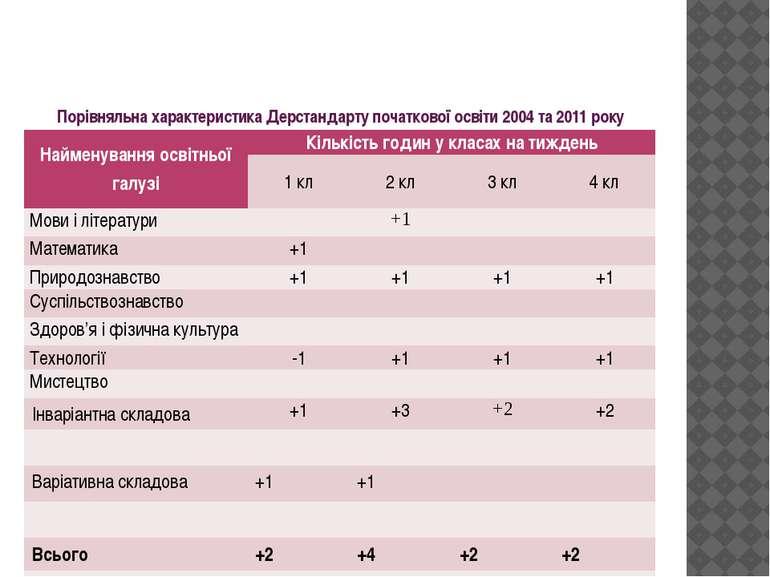 Порівняльна характеристика Дерстандарту початкової освіти 2004 та 2011 року Н...