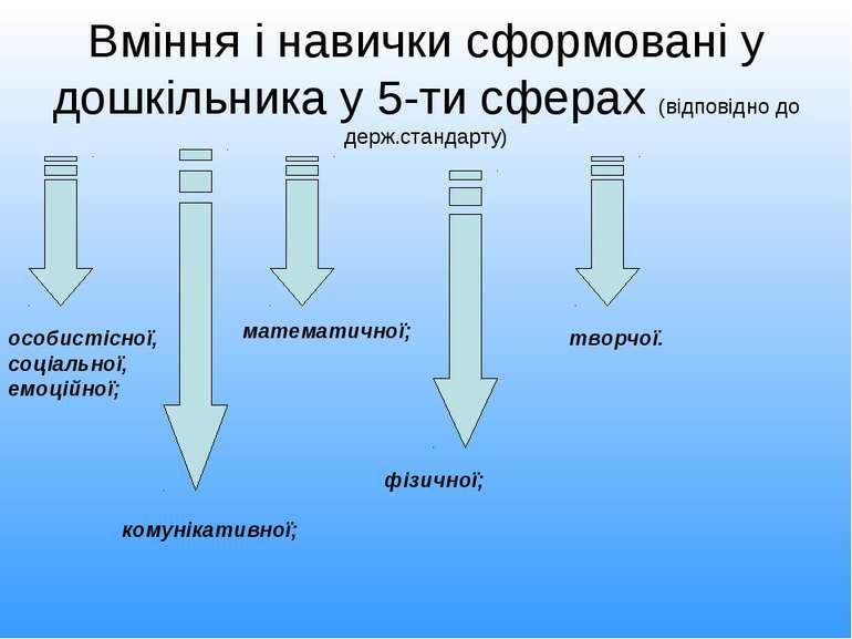 Вміння і навички сформовані у дошкільника у 5-ти сферах (відповідно до держ.с...