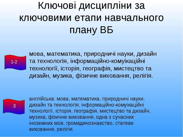 Ключові дисципліни за ключовими етапи навчального плану ВБ мова, математика, ...