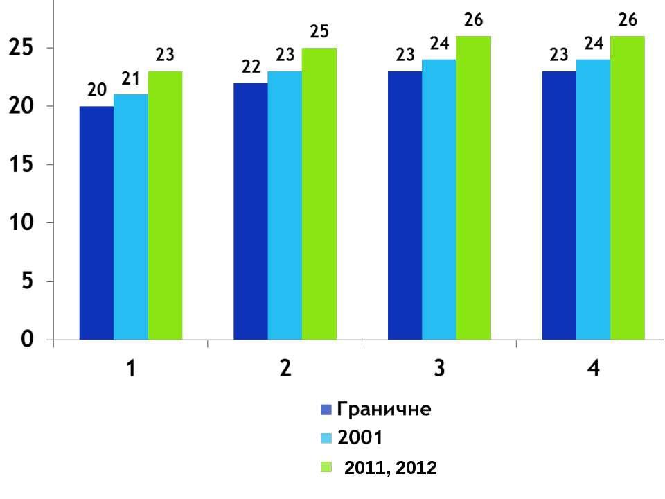 2011, 2012