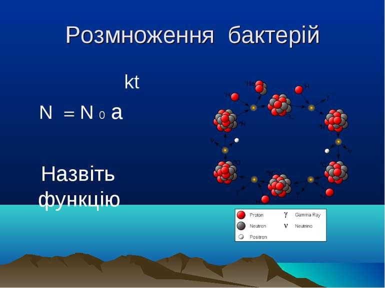 Розмноження бактерій kt N = N 0 a Назвіть функцію