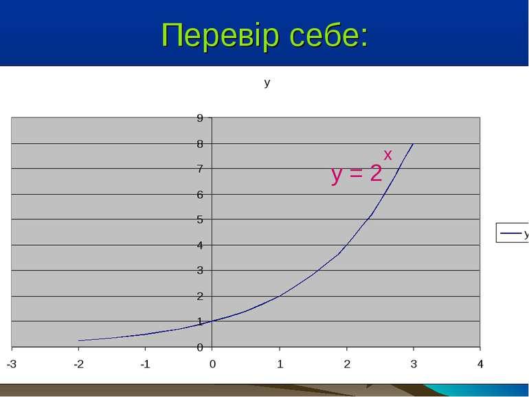Перевір себе: у = 2 х