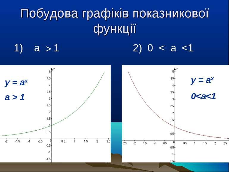 Побудова графіків показникової функції 1) a > 1 2) 0 < a