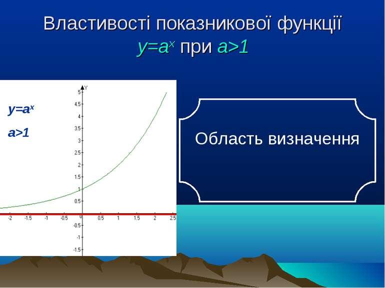 Властивості показникової функції у=аx при а>1 Область визначення