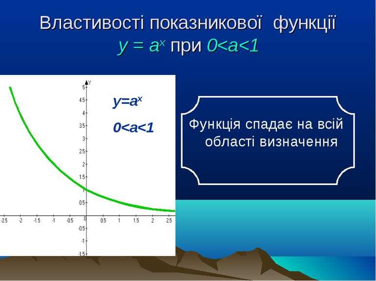Властивості показникової функції у = аx при 0