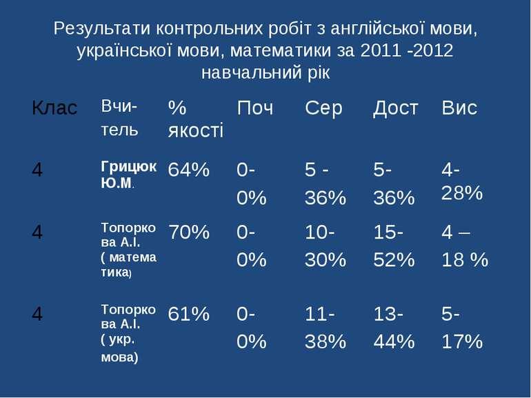 Результати контрольних робіт з англійської мови, української мови, математики...