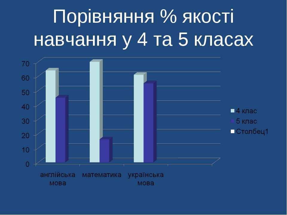 Порівняння % якості навчання у 4 та 5 класах