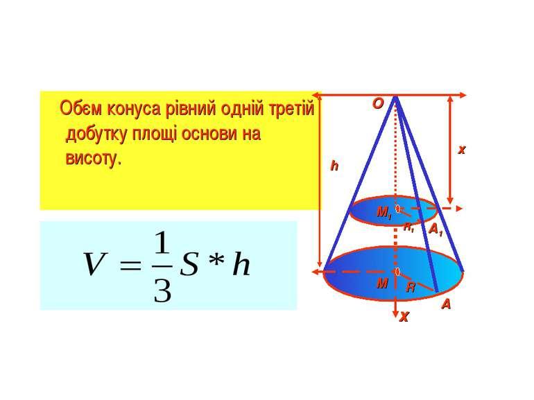 Обєм конуса рівний одній третій добутку площі основи на висоту. h х х O A A1 ...