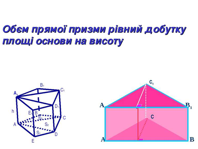 С1 Обєм прямої призми рівний добутку площі основи на висоту A E D C B h B1 C1...