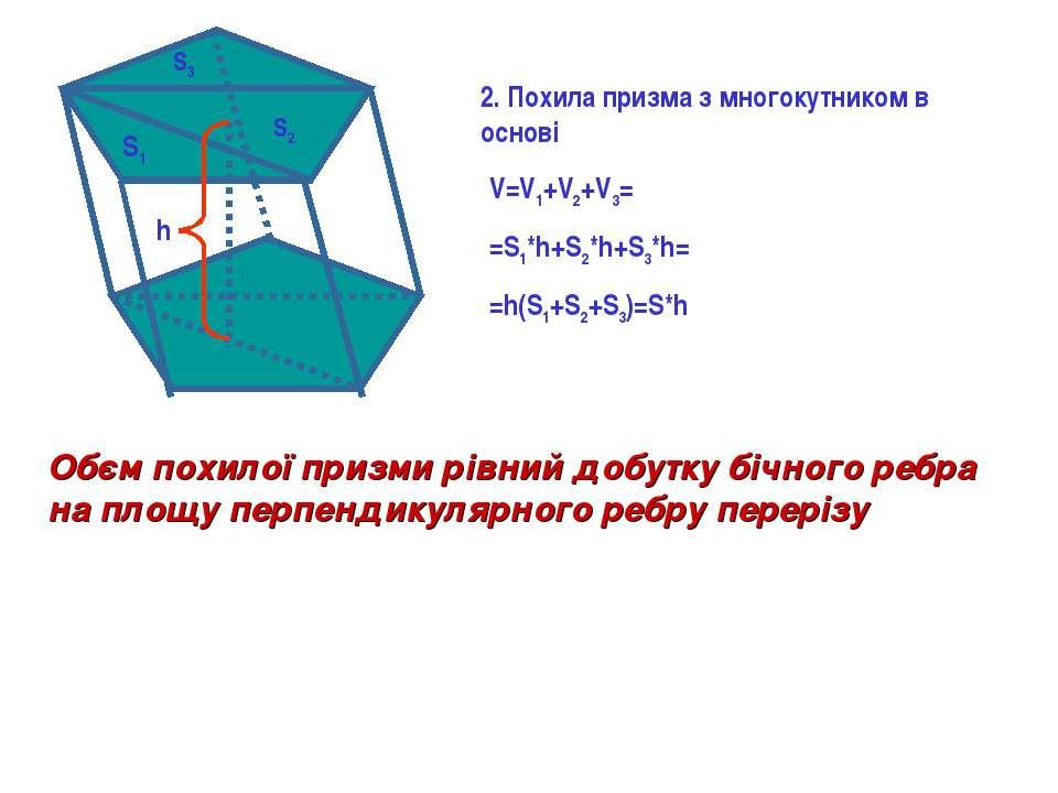 V=V1+V2+V3= =S1*h+S2*h+S3*h= =h(S1+S2+S3)=S*h S1 S2 S3 h Обєм похилої призми ...