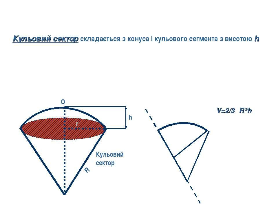 h R r O Кульовий сектор V=2/3πR²h Кульовий сектор складається з конуса і куль...
