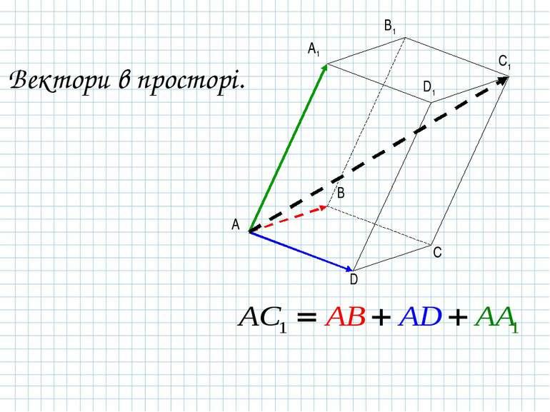 Вектори в просторі. A B C D A1 B1 C1 D1