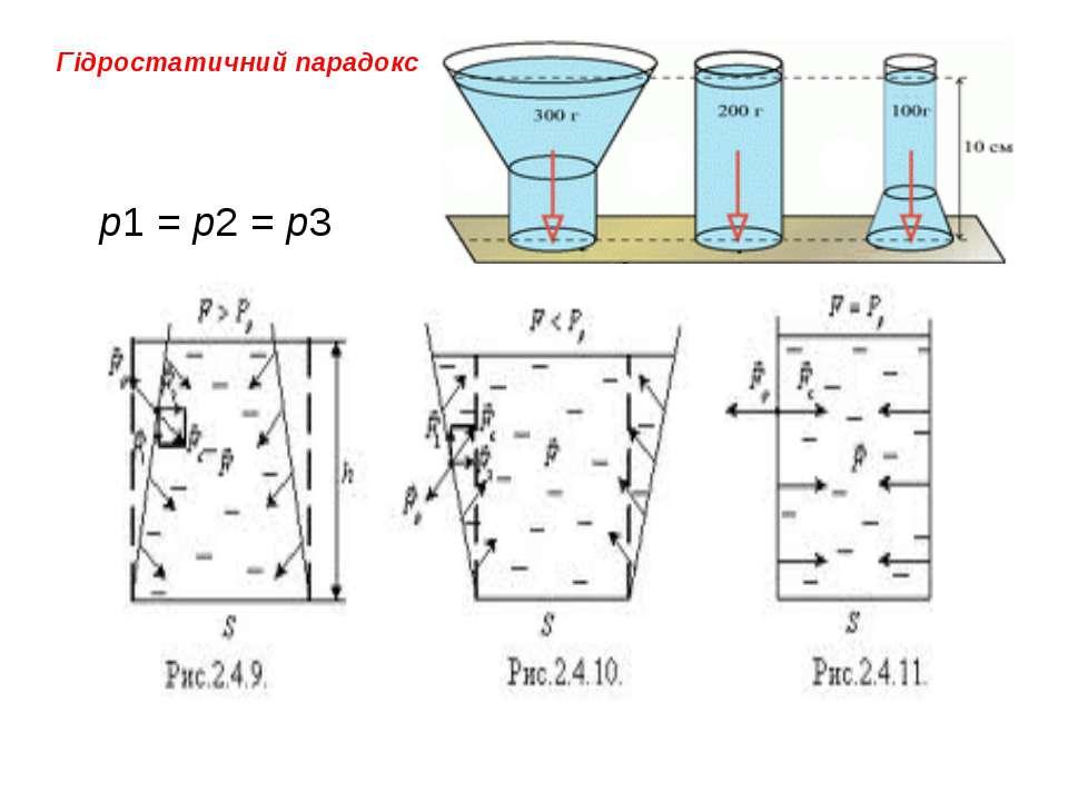 Гідростатичний парадокс р1=р2=р3