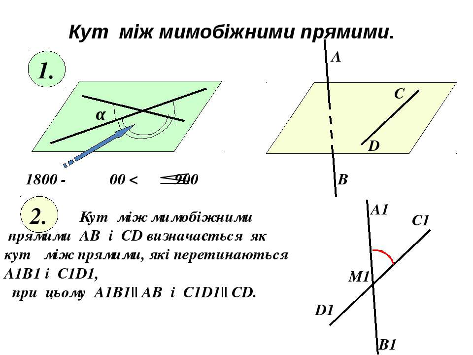Кут між мимобіжними прямими. α 1800 - α 00 < α 900 1. 2. Кут між мимобіжними ...