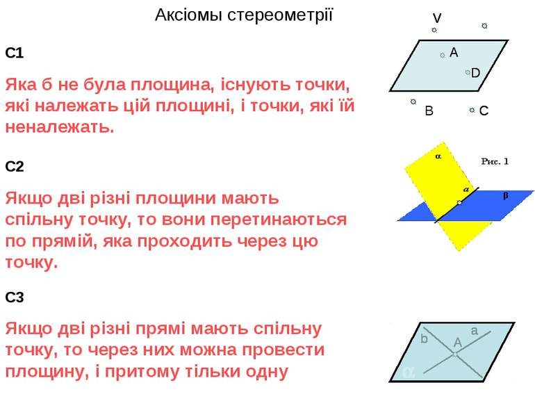 Аксіомы стереометрії С1 Яка б не була площина, існують точки, які належать ці...
