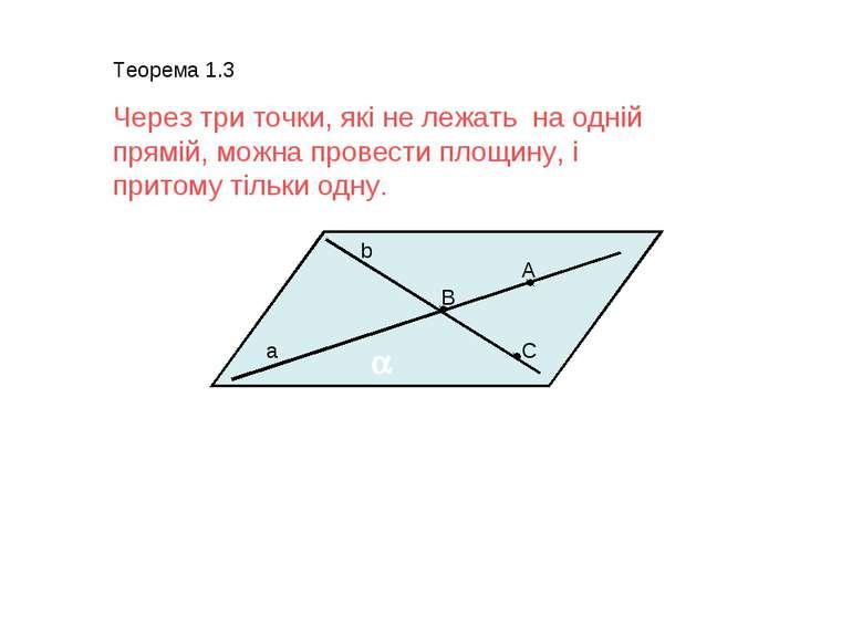 Теорема 1.3 Через три точки, які не лежать на одній прямій, можна провести пл...