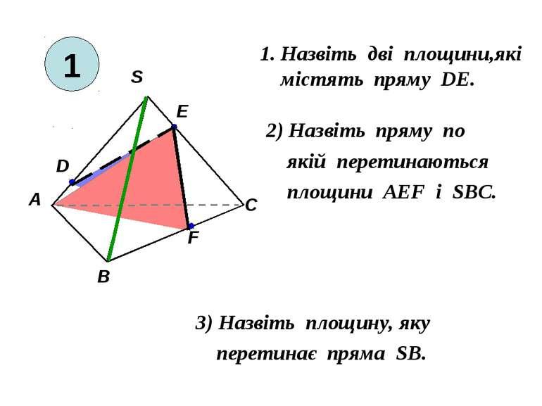 1. Назвіть дві площини,які містять пряму DE. 2) Назвіть пряму по якій перетин...