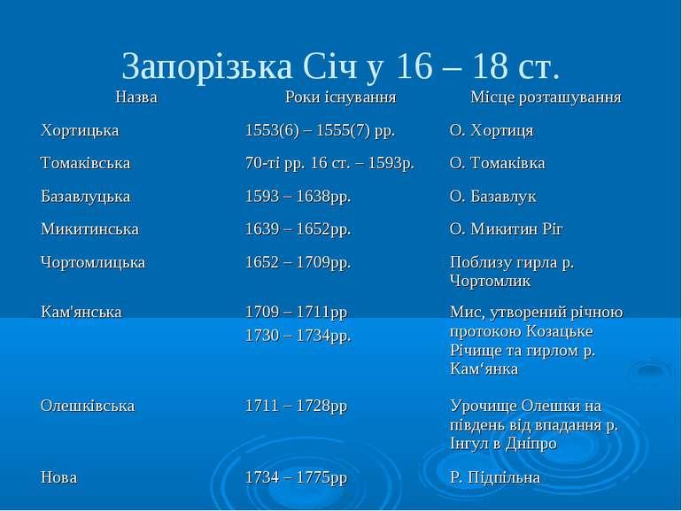 Запорізька Січ у 16 – 18 ст.