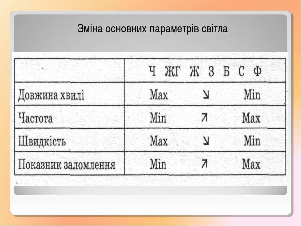 Зміна основних параметрів світла