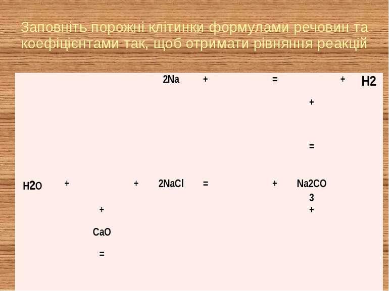 Заповніть порожні клітинки формулами речовин та коефіцієнтами так, щоб отрима...