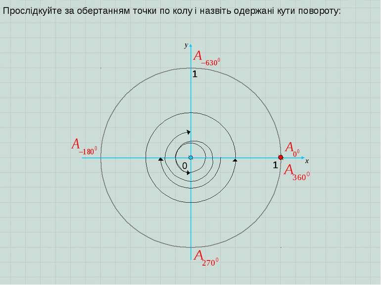 0 1 y 1 х Прослідкуйте за обертанням точки по колу і назвіть одержані кути по...