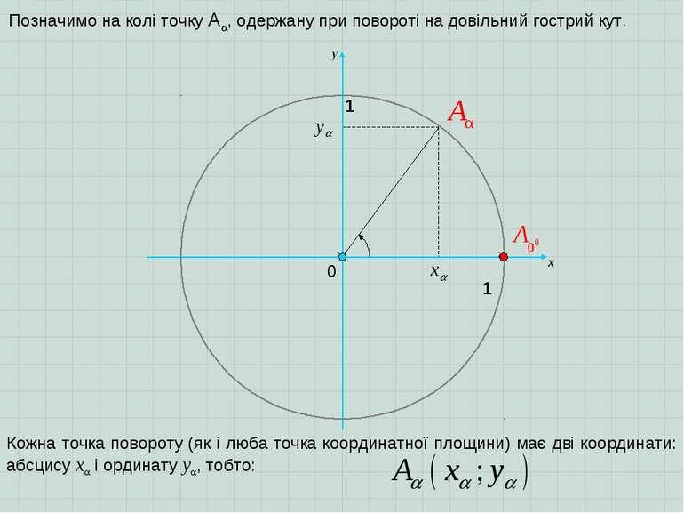 0 х 1 y 1 Позначимо на колі точку A , одержану при повороті на довільний гост...