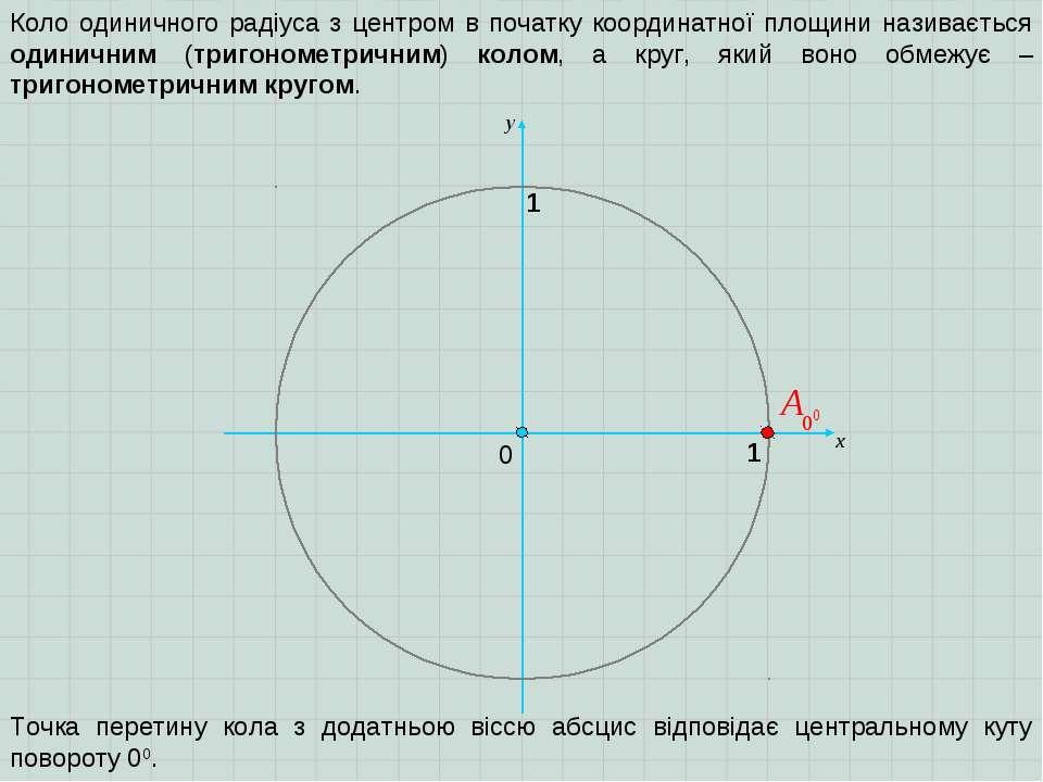 0 х 1 y 1 Коло одиничного радіуса з центром в початку координатної площини на...