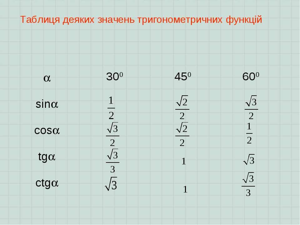 Таблиця деяких значень тригонометричних функцій