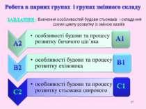 * Вивчення особливостей будови стьожаків і складання схеми циклу розвитку із ...