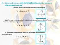 Запис всіх чисел, які відповідають даним точкам одиничного кола. 1) Одній точ...