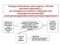 Органи ДПС України Порядок обчислення суми податку з об'єктів житлової нерухо...