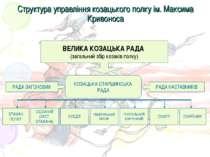 Структура управління козацького полку ім. Максима Кривоноса
