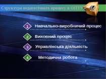 Структура педагогічного процесу в ОПТУ Навчально-виробничий процес Виховний п...