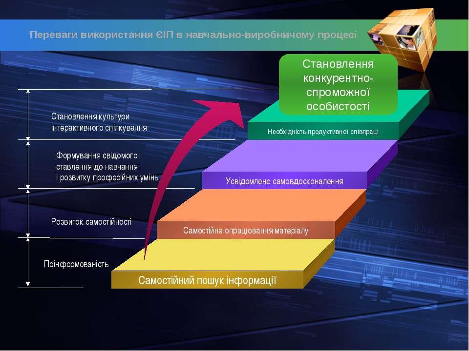 Необхідність продуктивної співпраці Усвідомлене самовдосконалення Самостійне ...