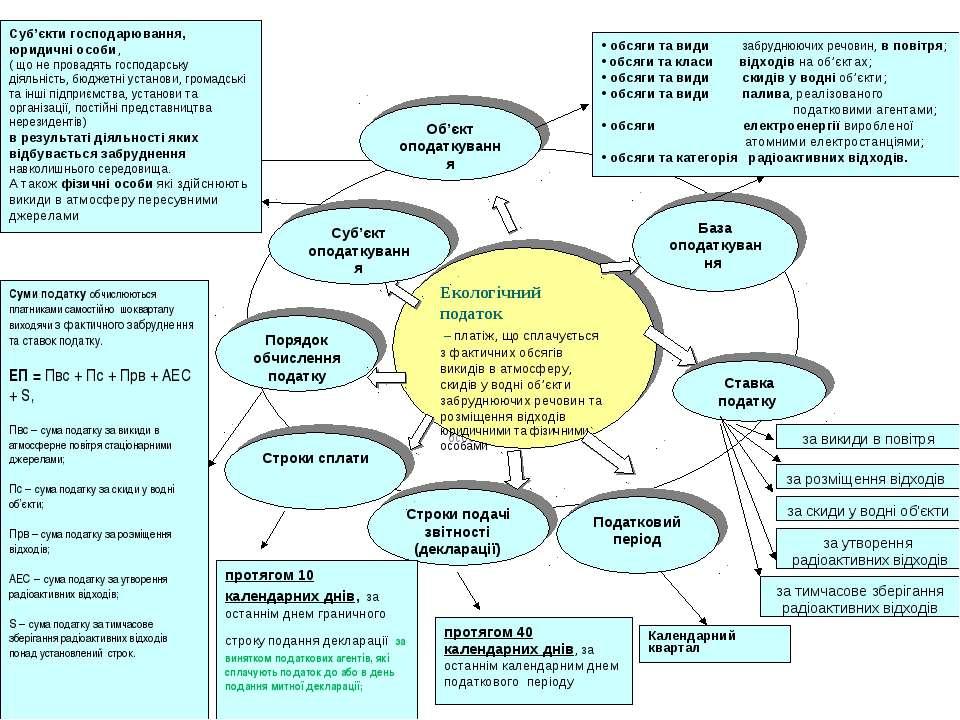 Екологічний податок – платіж, що сплачується з фактичних обсягів викидів в ат...