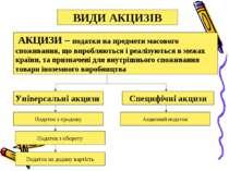АКЦИЗИ – податки на предмети масового споживання, що виробляються і реалізуют...
