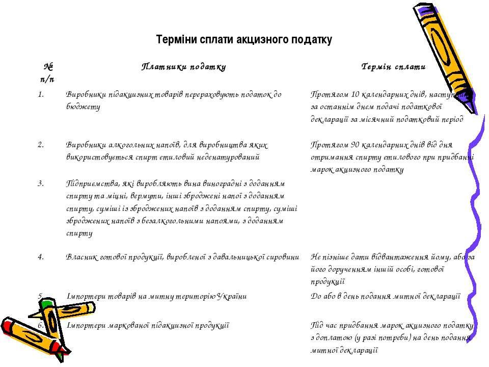 Терміни сплати акцизного податку № п/п Платники податку Термін сплати 1. Виро...
