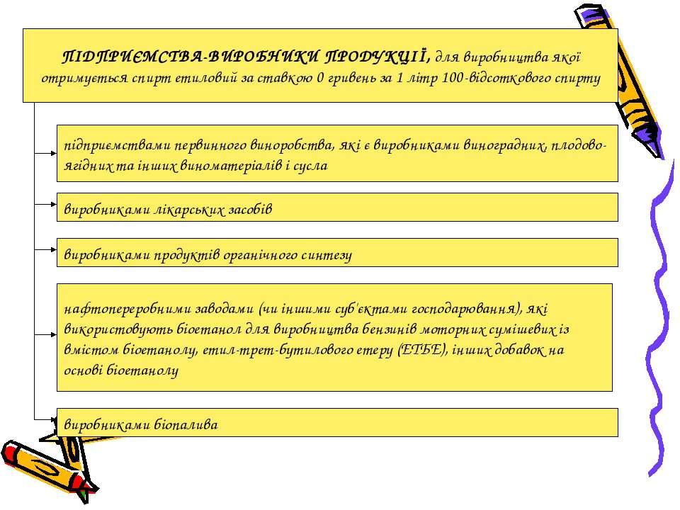 ПІДПРИЄМСТВА-ВИРОБНИКИ ПРОДУКЦІЇ, для виробництва якої отримується спирт етил...