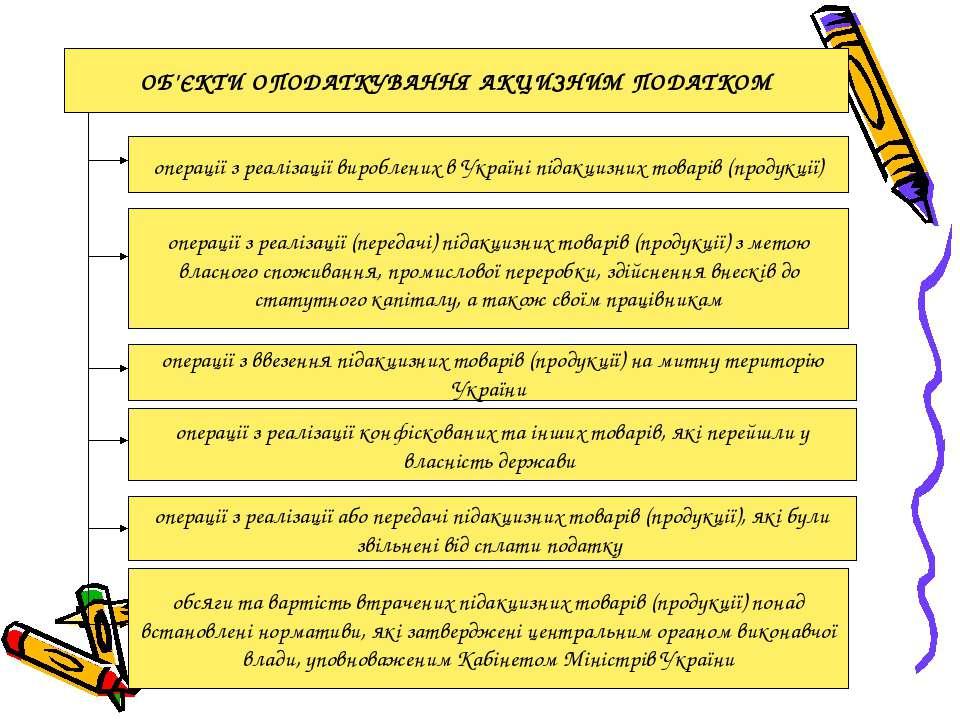 ОБ'ЄКТИ ОПОДАТКУВАННЯ АКЦИЗНИМ ПОДАТКОМ операції з реалізації вироблених в Ук...