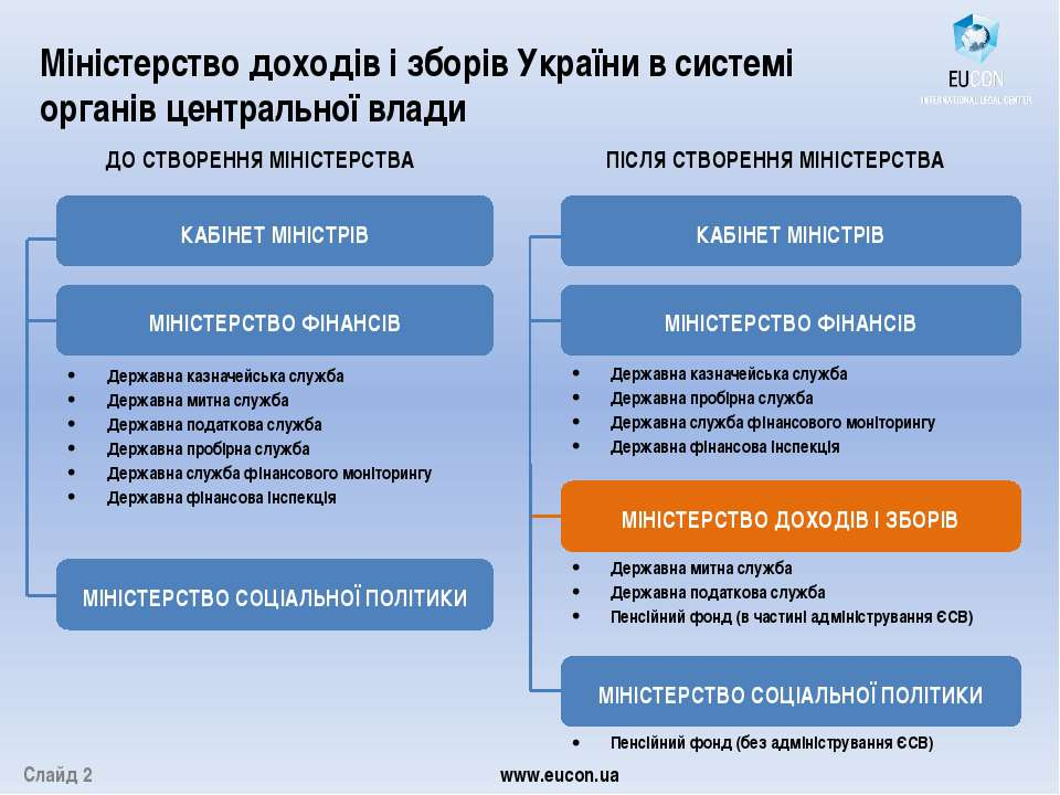 Слайд 2 www.eucon.ua Міністерство доходів і зборів України в системі органів ...