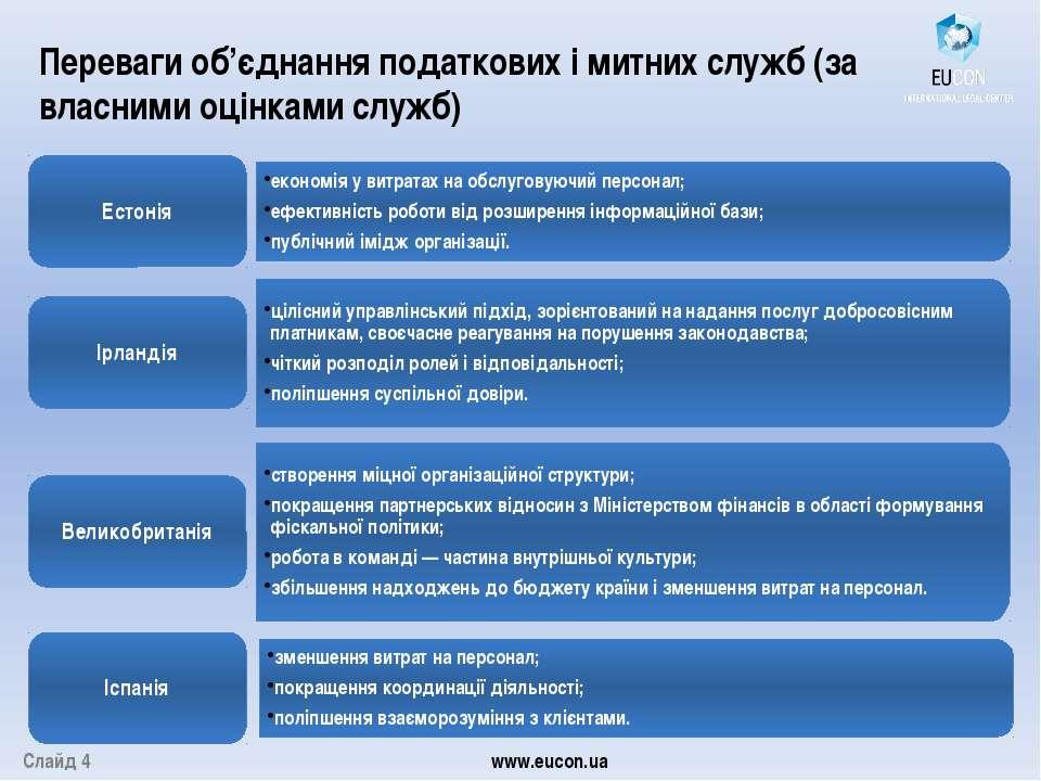 Переваги об'єднання податкових і митних служб (за власними оцінками служб) Сл...