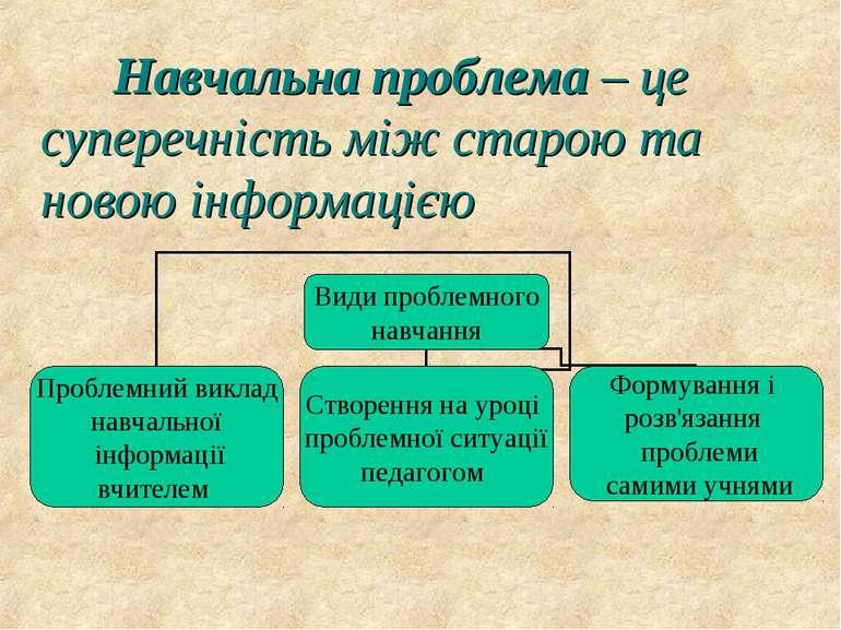 Навчальна проблема – це суперечність між старою та новою інформацією
