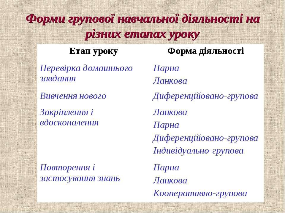 Форми групової навчальної діяльності на різних етапах уроку Етап уроку Форма ...