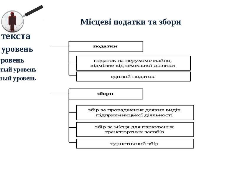 Місцеві податки та збори